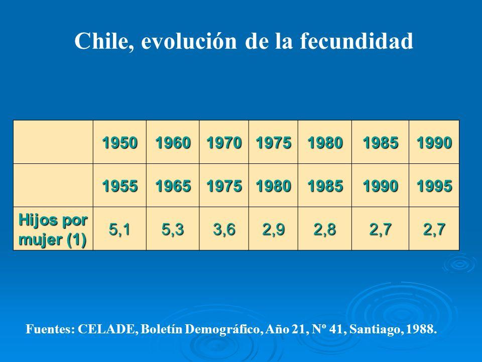 Chile, evolución de la fecundidad