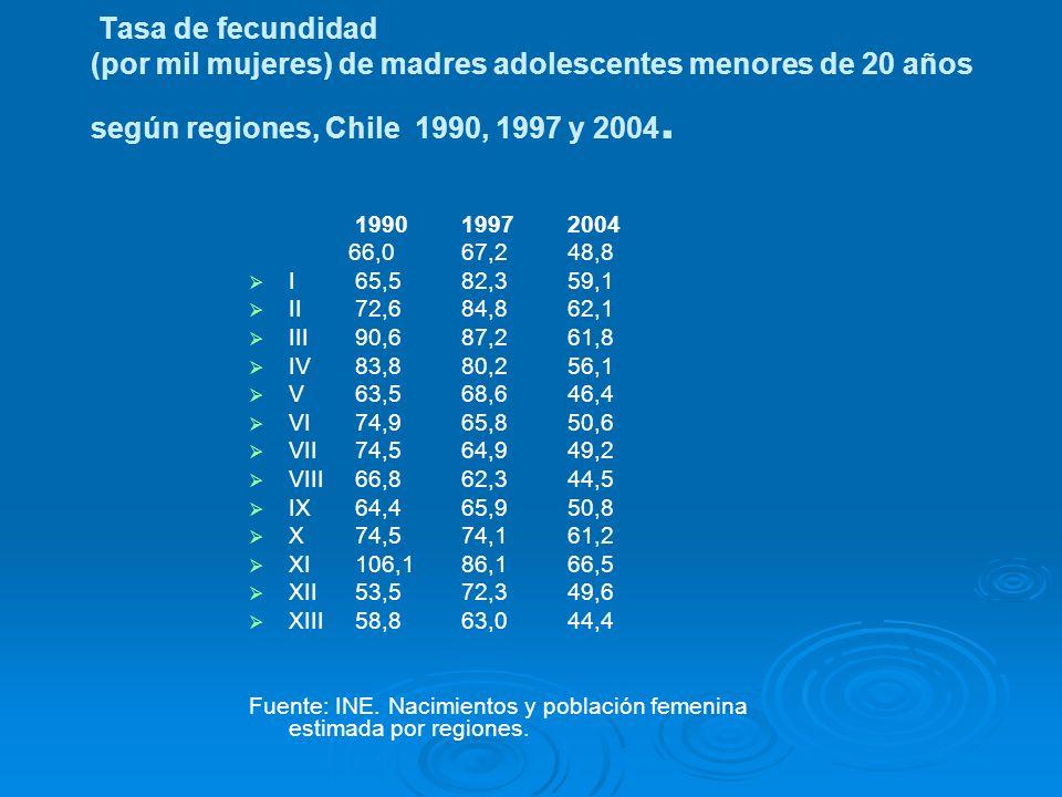 Tasa de fecundidad (por mil mujeres) de madres adolescentes menores de 20 años según regiones, Chile 1990, 1997 y 2004.
