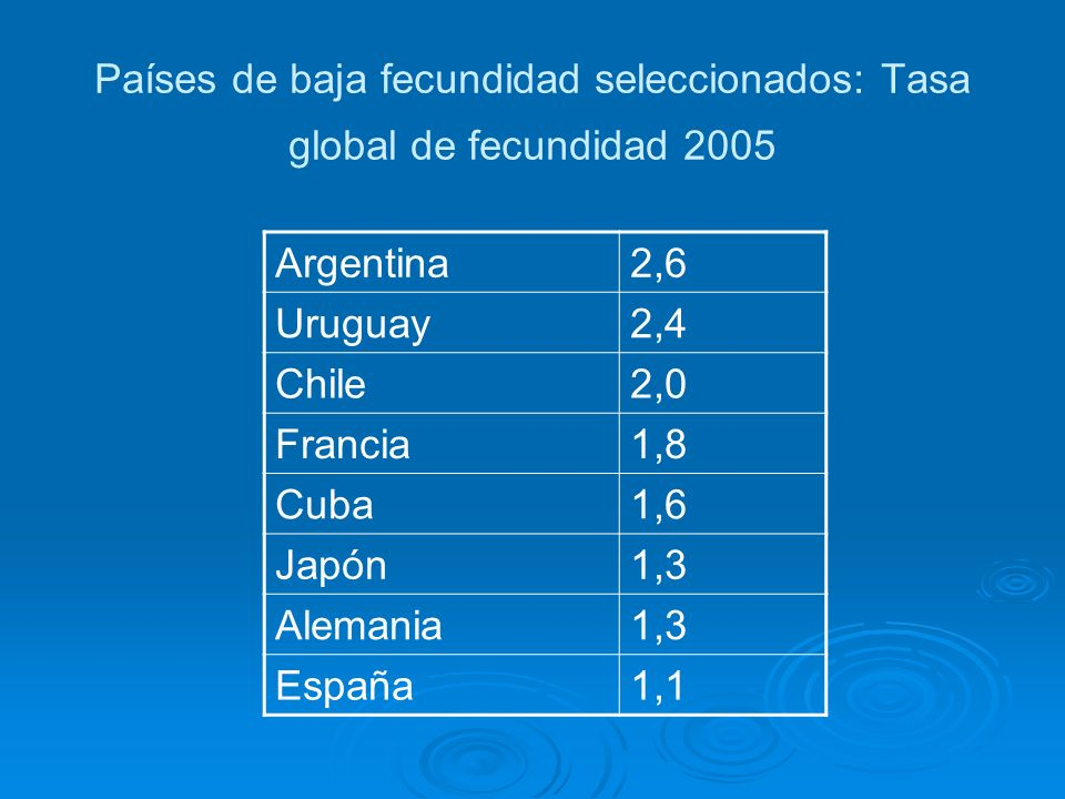 Países de baja fecundidad seleccionados: Tasa global de fecundidad 2005