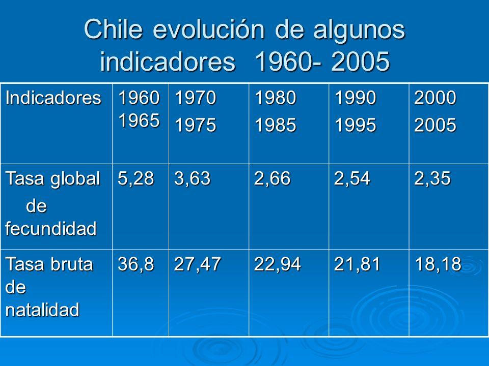 Chile evolución de algunos indicadores 1960- 2005