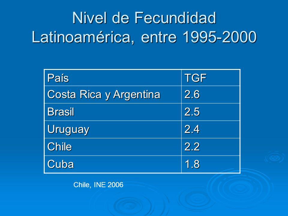 Nivel de Fecundidad Latinoamérica, entre 1995-2000