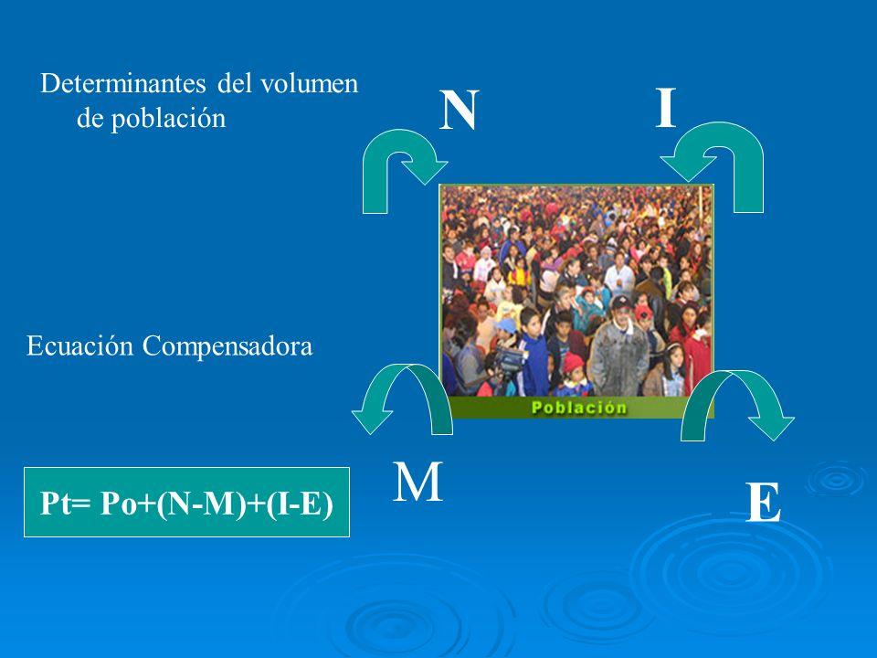 N I M E Pt= Po+(N-M)+(I-E) Determinantes del volumen de población