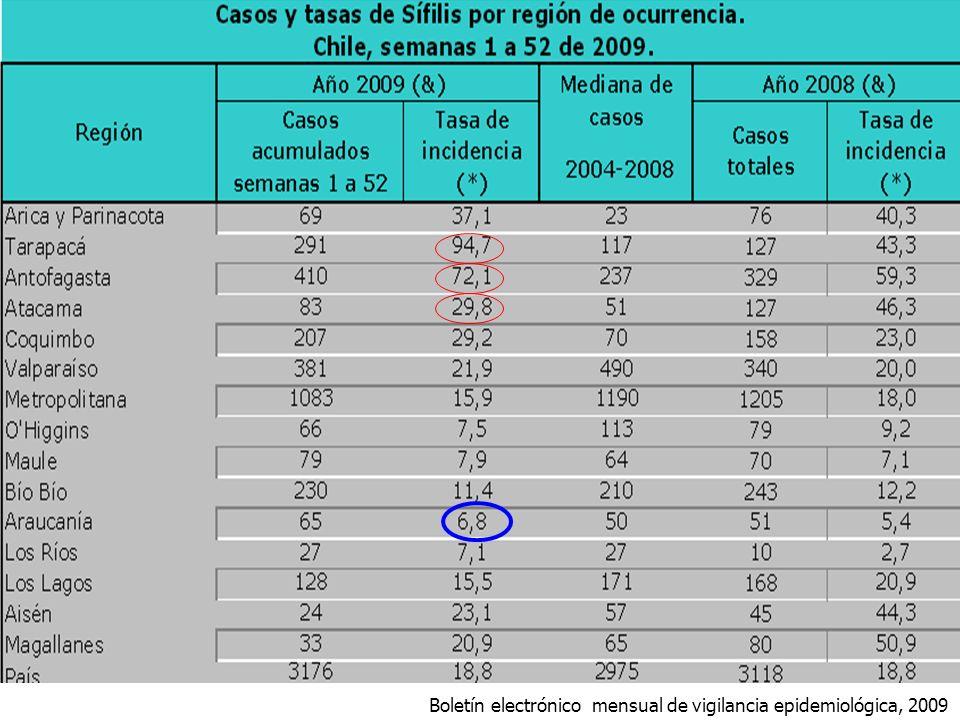Boletín electrónico mensual de vigilancia epidemiológica, 2009