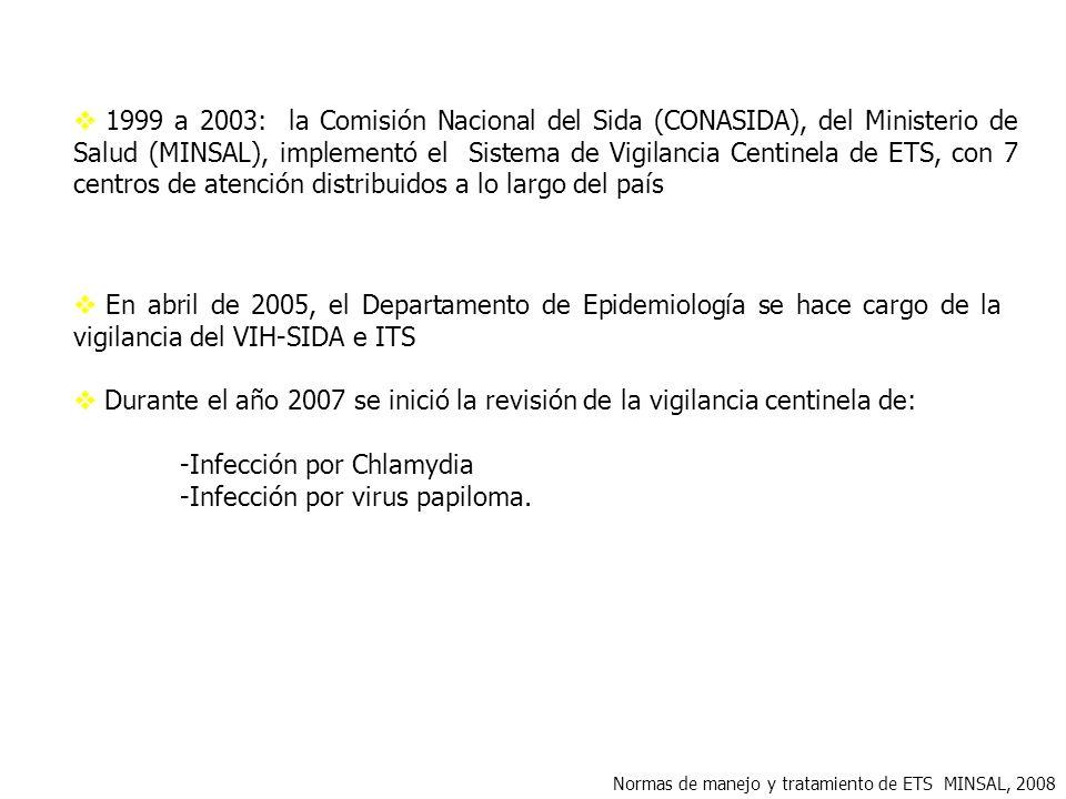 Infección por Chlamydia Infección por virus papiloma.