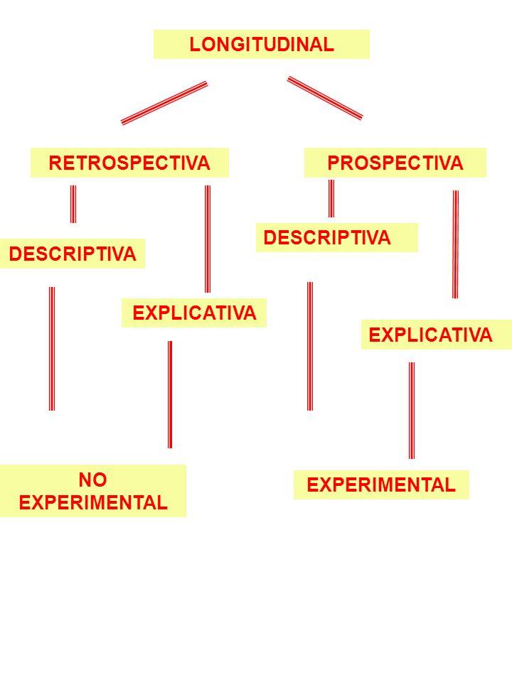 LONGITUDINAL RETROSPECTIVA. PROSPECTIVA. DESCRIPTIVA. DESCRIPTIVA. EXPLICATIVA. EXPLICATIVA. NO EXPERIMENTAL.