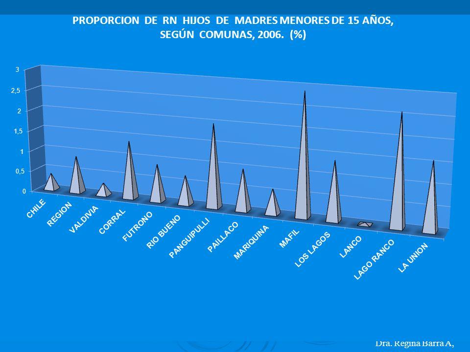 PROPORCION DE RN HIJOS DE MADRES MENORES DE 15 AÑOS,