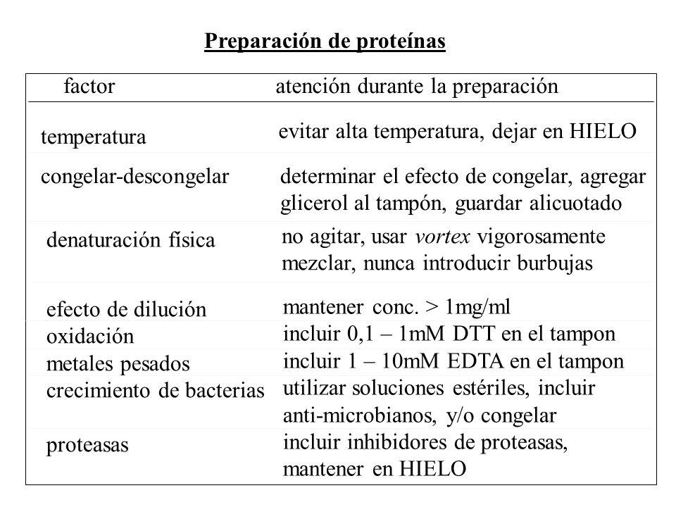 Preparación de proteínas