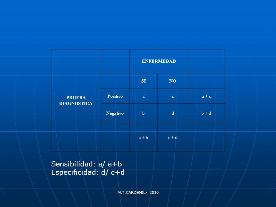 Sensibilidad: a/ a+b Especificidad: d/ c+d PRUEBA DIAGNOSTICA