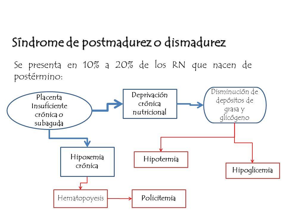 Deprivación crónica nutricional Insuficiente crónica o subaguda
