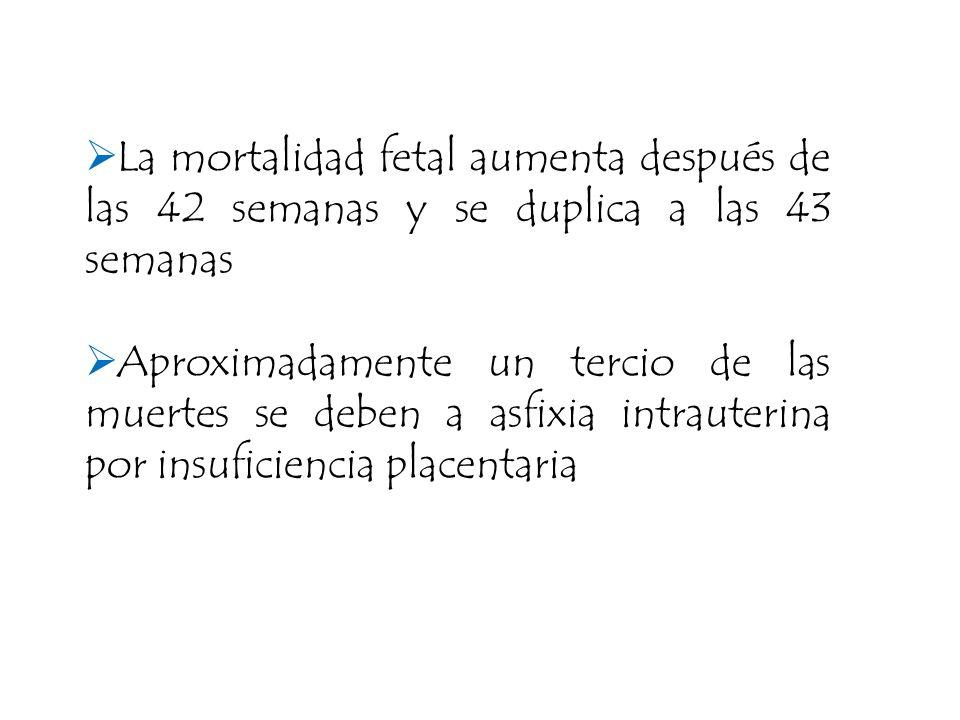 La mortalidad fetal aumenta después de las 42 semanas y se duplica a las 43 semanas
