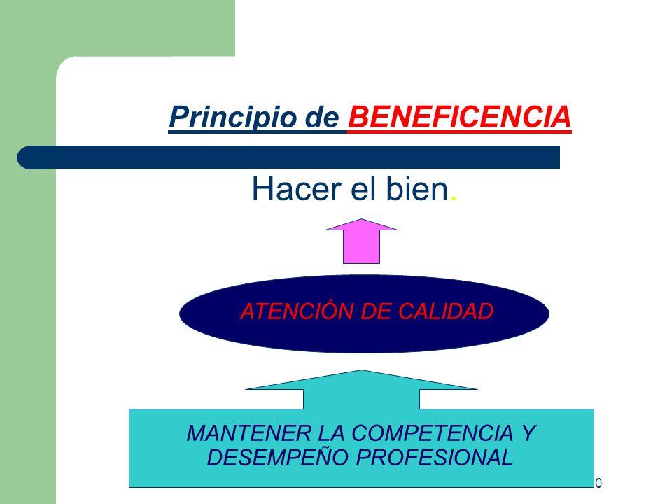 Hacer el bien. Principio de BENEFICENCIA ATENCIÓN DE CALIDAD