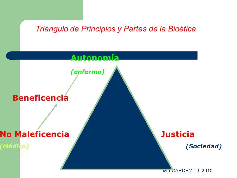 Triángulo de Principios y Partes de la Bioética