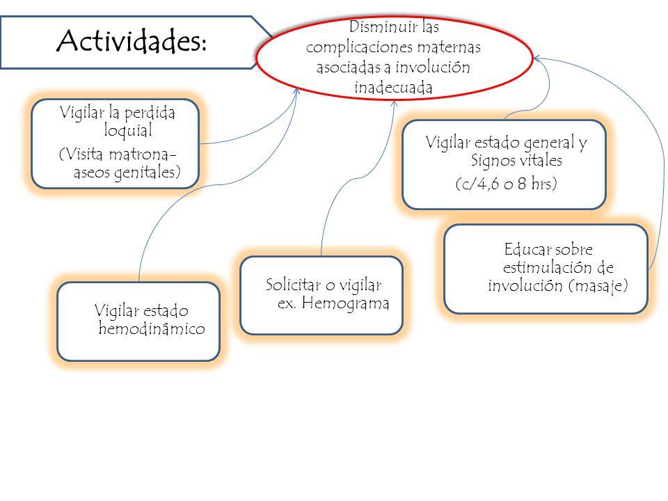 Actividades: Disminuir las complicaciones maternas asociadas a involución inadecuada. Vigilar la perdida loquial.