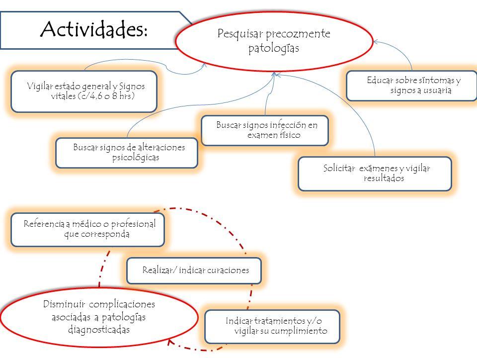 Actividades: Pesquisar precozmente patologías