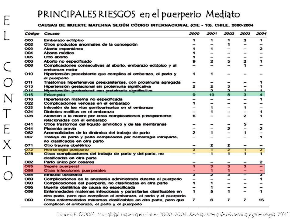 E L C O N T X PRINCIPALES RIESGOS en el puerperio Mediato