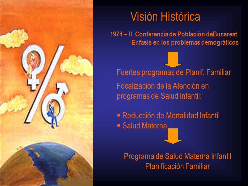 Visión Histórica Fuertes programas de Planif. Familiar