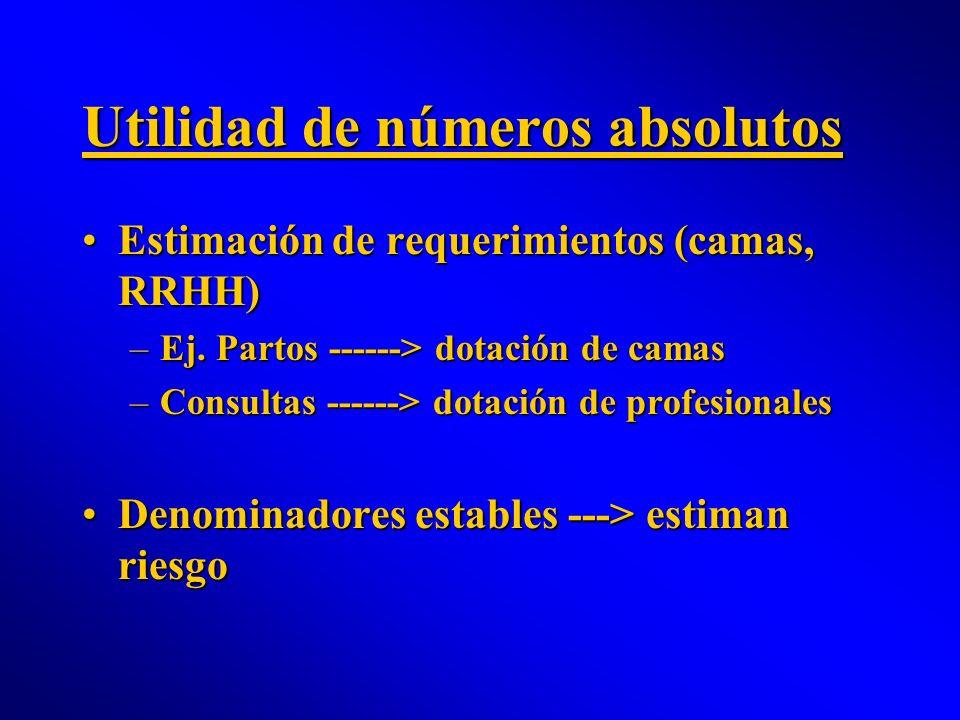 Utilidad de números absolutos