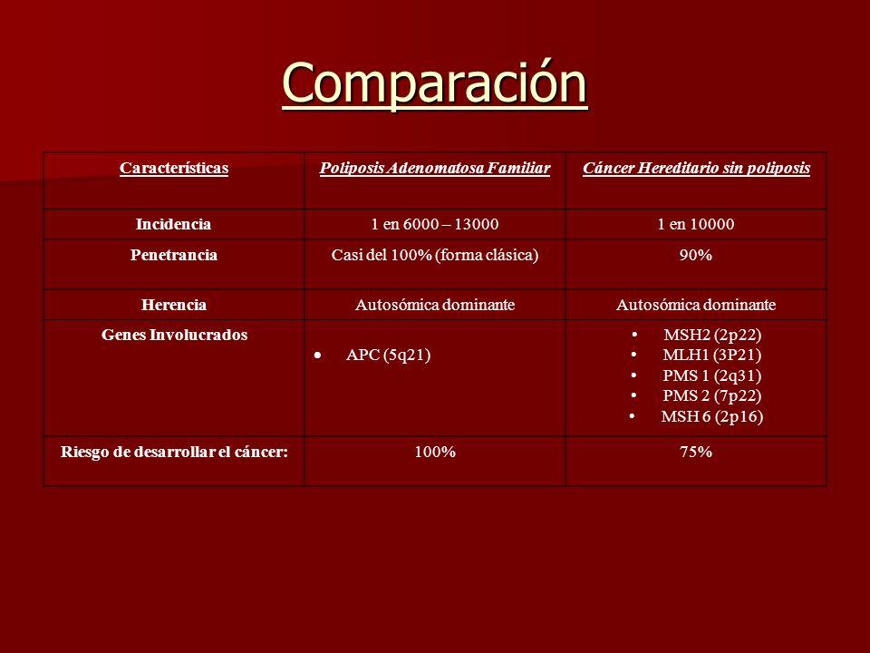 Comparación Características Poliposis Adenomatosa Familiar