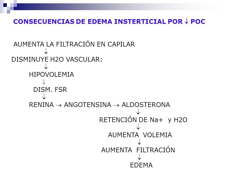 CONSECUENCIAS DE EDEMA INSTERTICIAL POR  POC