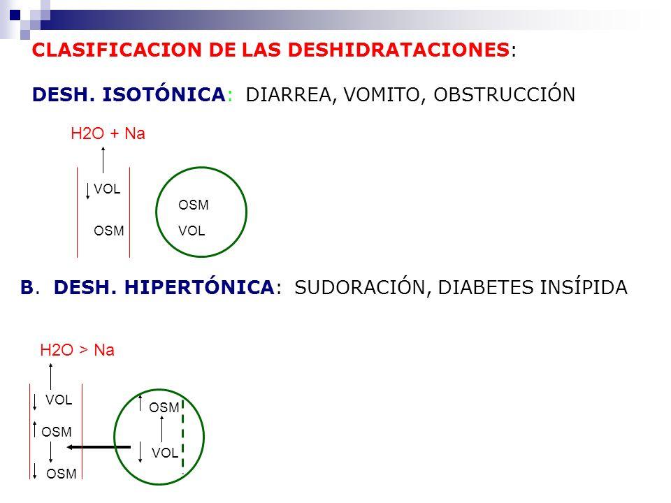 CLASIFICACION DE LAS DESHIDRATACIONES: