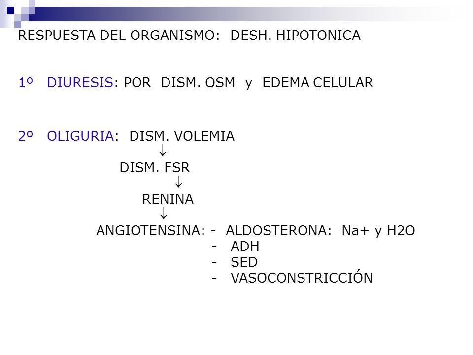 RESPUESTA DEL ORGANISMO: DESH. HIPOTONICA