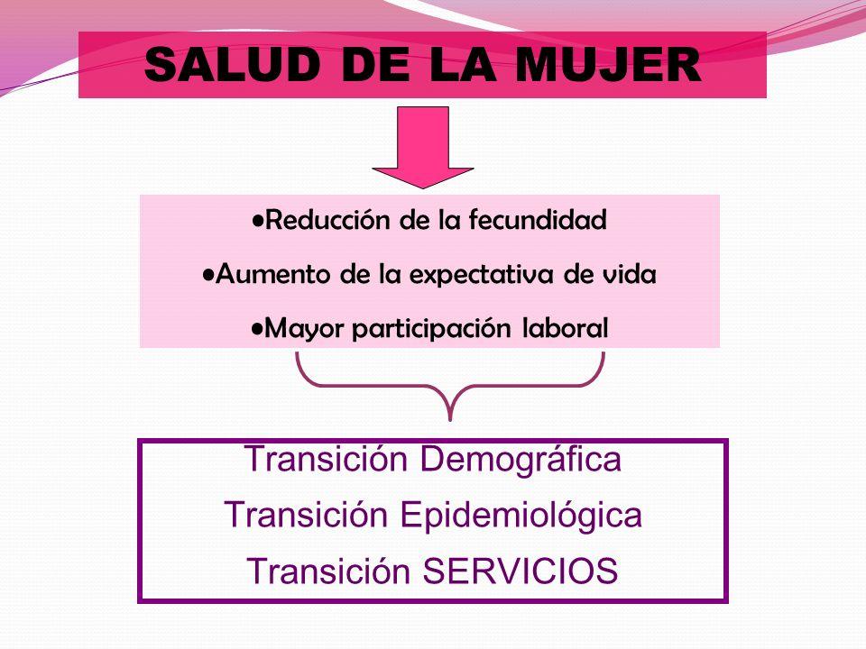 SALUD DE LA MUJER Transición Demográfica Transición Epidemiológica