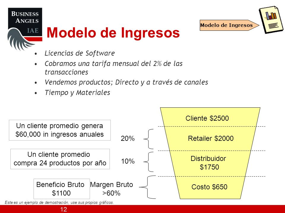 Modelo de Ingresos Licencias de Software