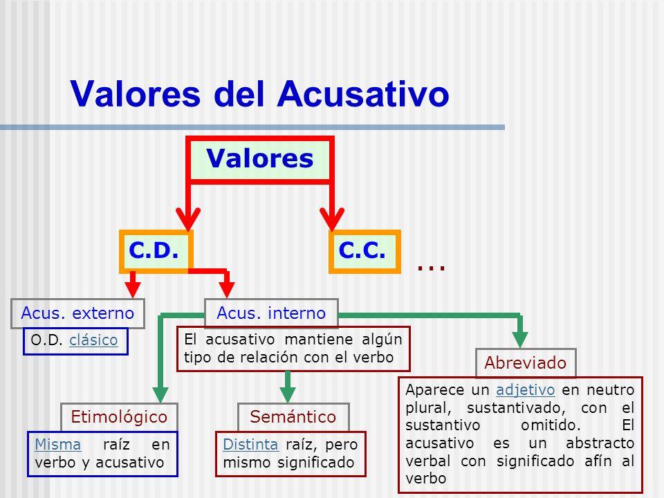 Valores del Acusativo ... Valores C.D. C.C. Acus. externo