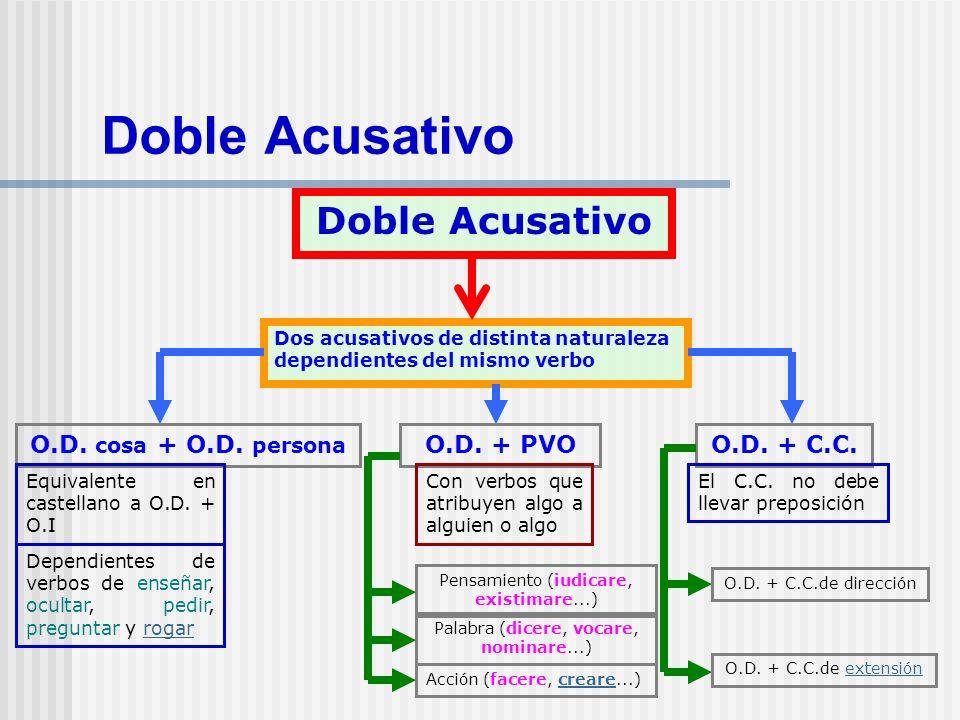 Doble Acusativo Doble Acusativo O.D. cosa + O.D. persona O.D. + PVO