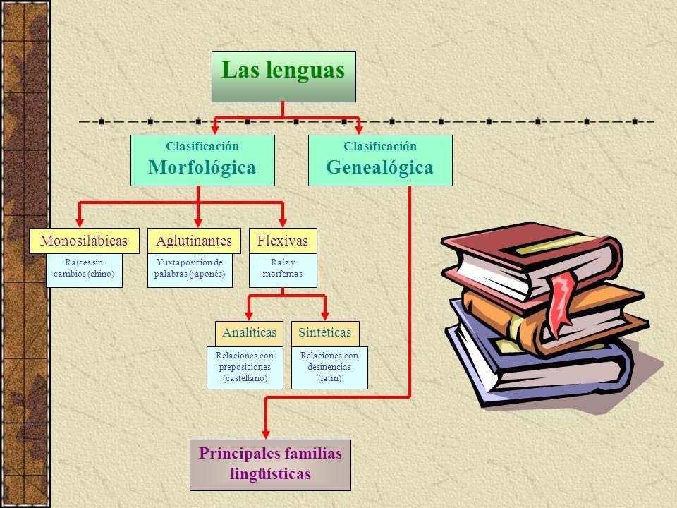 Principales familias lingüísticas