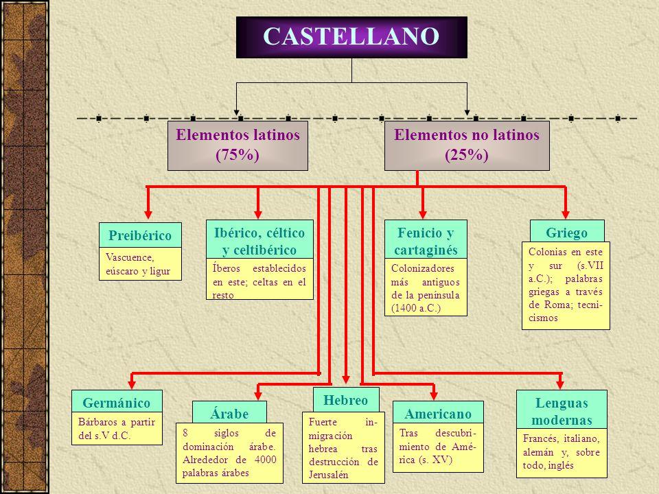 Ibérico, céltico y celtibérico