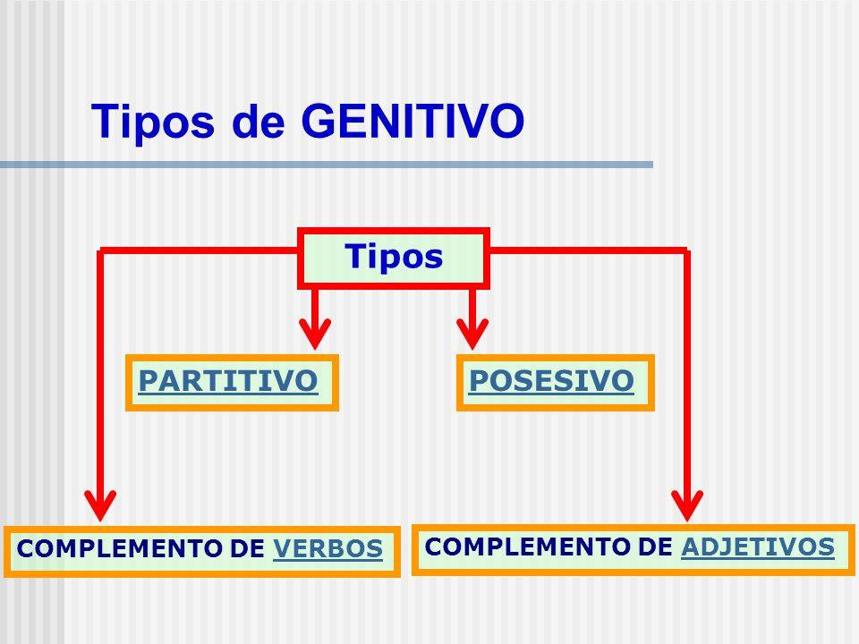 Tipos de GENITIVO Tipos PARTITIVO POSESIVO COMPLEMENTO DE VERBOS