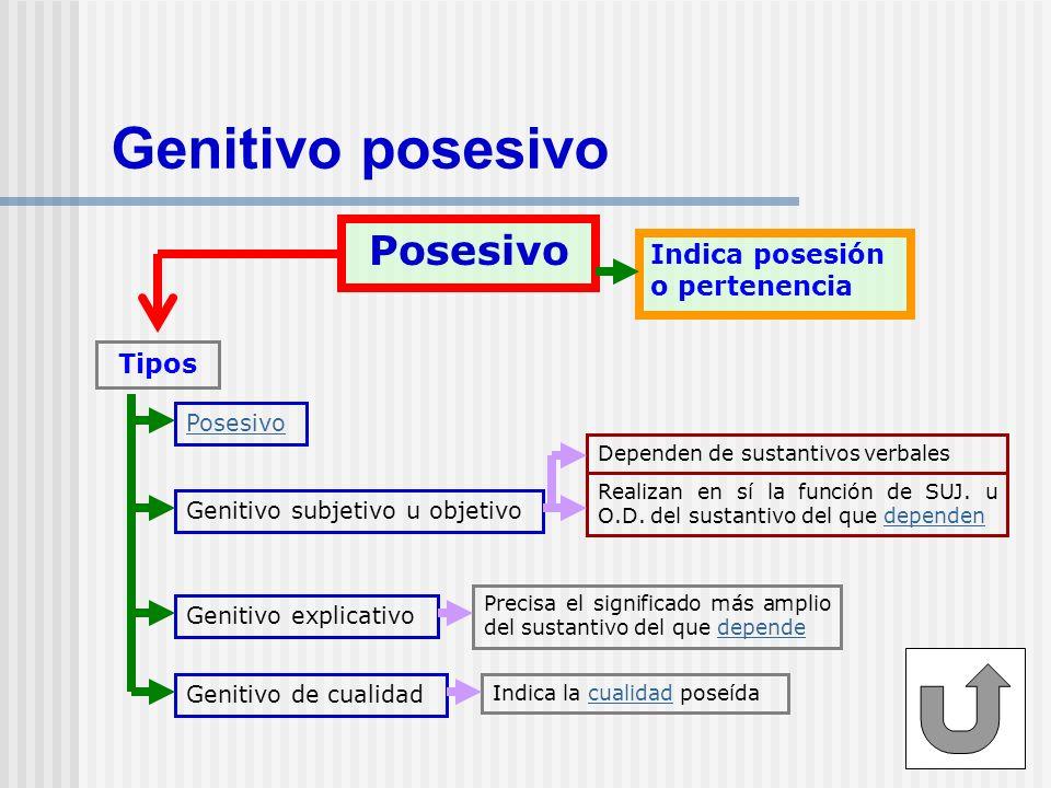 Genitivo posesivo Posesivo Indica posesión o pertenencia Tipos