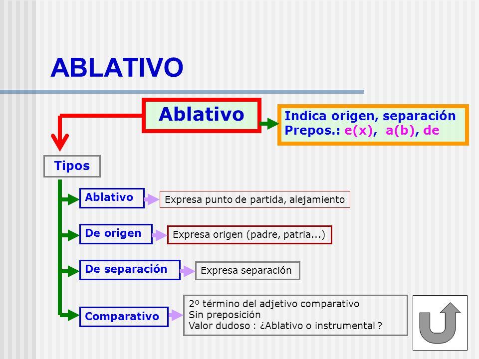 ABLATIVO Ablativo Indica origen, separación Prepos.: e(x), a(b), de