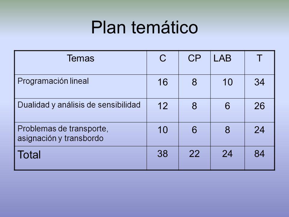 Plan temático Total Temas C CP LAB T 16 8 10 34 12 6 26 24 38 22 84