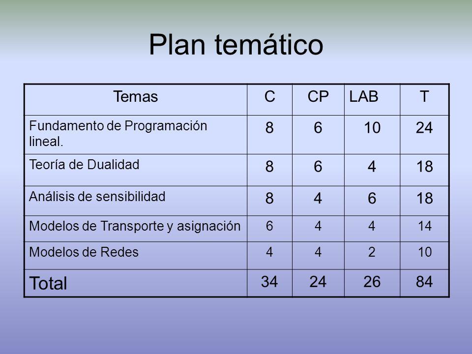Plan temático Total Temas C CP LAB T 8 6 10 24 4 18 34 26 84