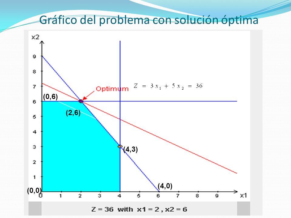 Gráfico del problema con solución óptima