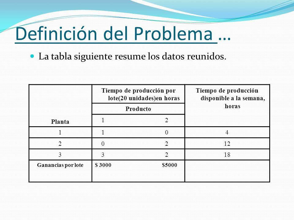 Definición del Problema …