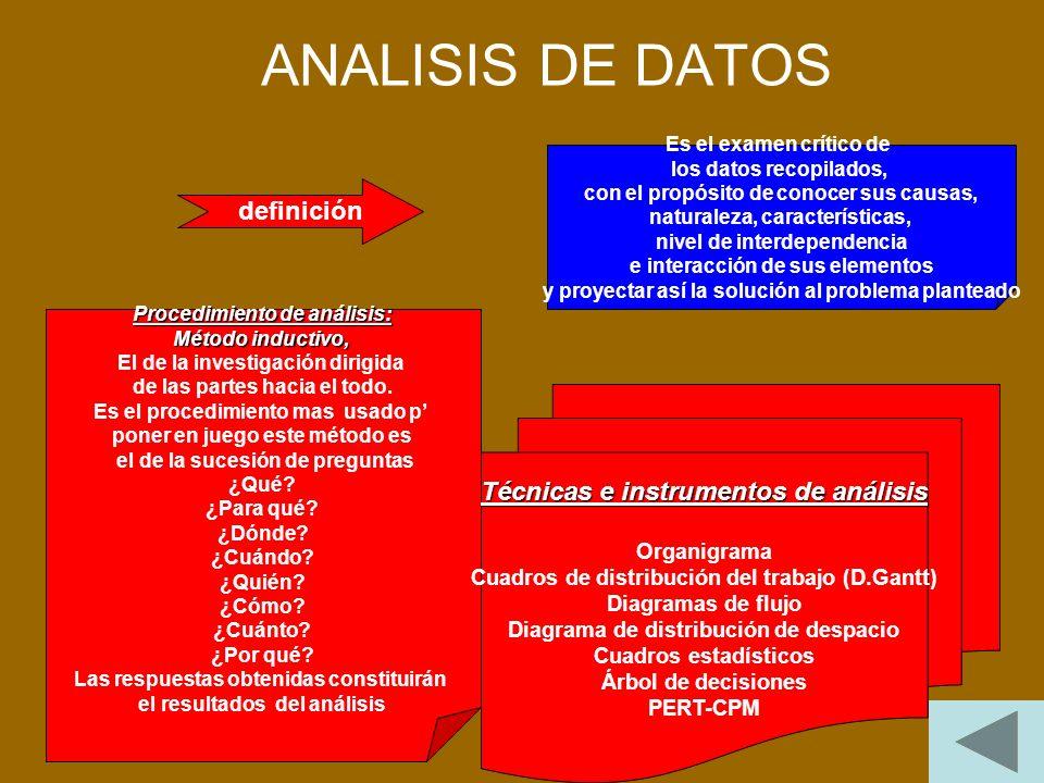 ANALISIS DE DATOS definición Técnicas e instrumentos de análisis