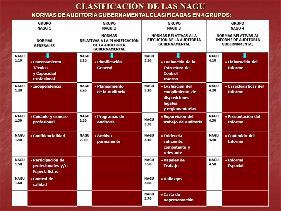 CLASIFICACIÓN DE LAS NAGU