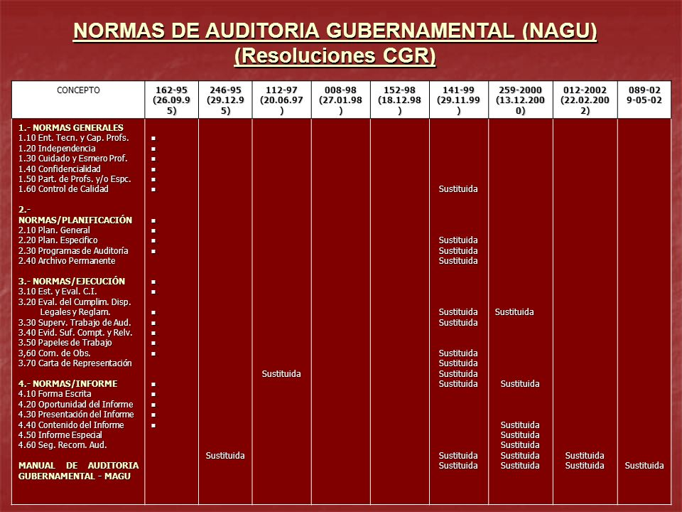 NORMAS DE AUDITORIA GUBERNAMENTAL (NAGU)