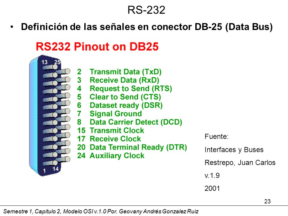 RS-232 Definición de las señales en conector DB-25 (Data Bus) Fuente: