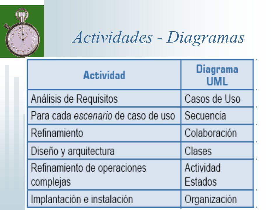 Actividades - Diagramas
