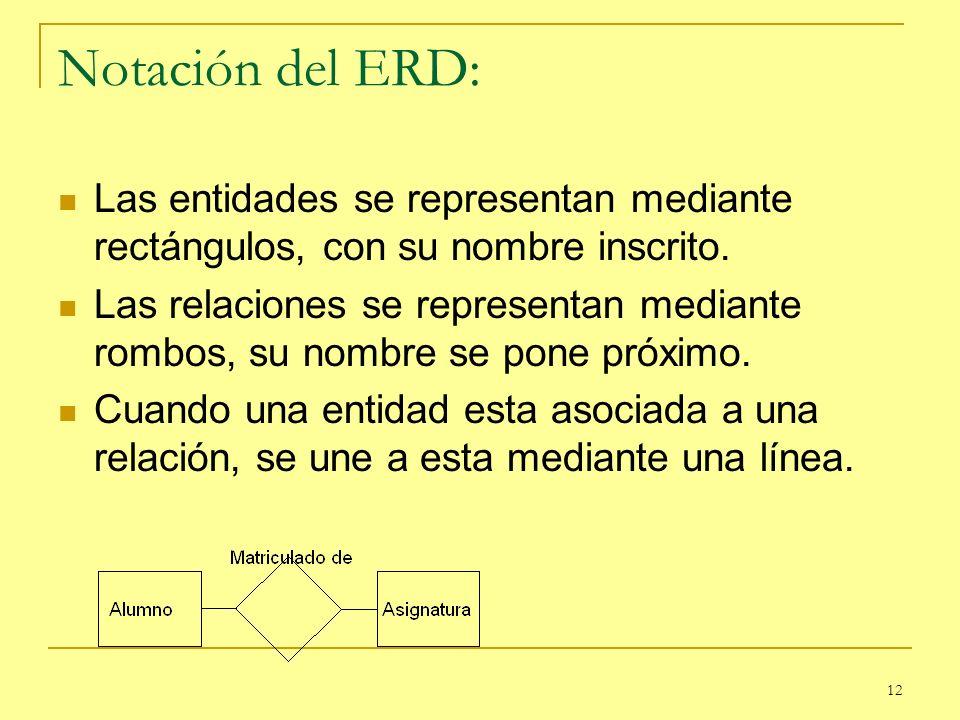Notación del ERD: Las entidades se representan mediante rectángulos, con su nombre inscrito.