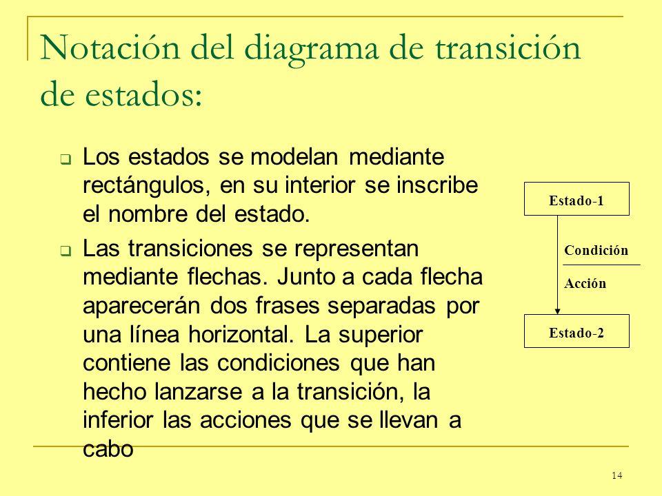 Notación del diagrama de transición de estados:
