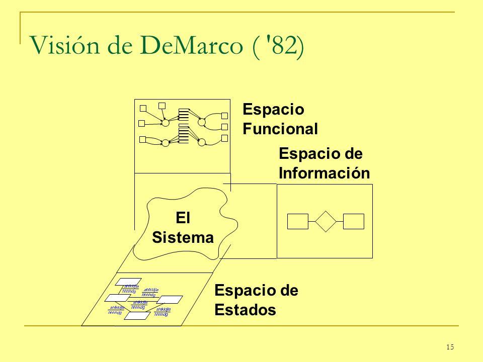 Visión de DeMarco ( 82) Espacio Funcional Espacio de Información