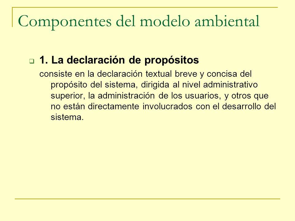 Componentes del modelo ambiental