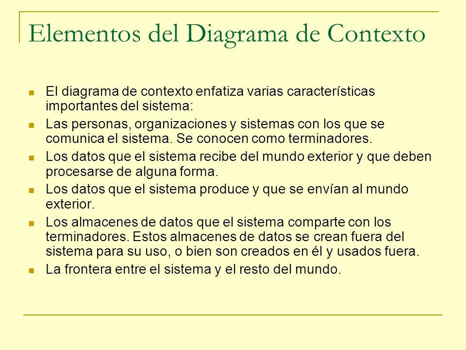 Elementos del Diagrama de Contexto