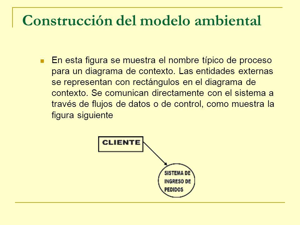 Construcción del modelo ambiental