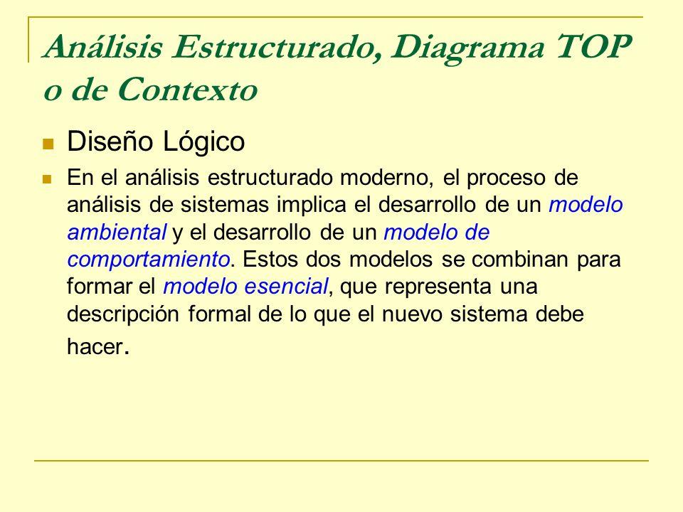 Análisis Estructurado, Diagrama TOP o de Contexto